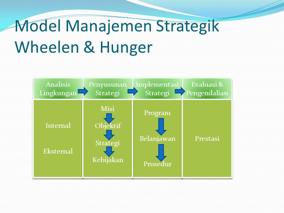 Model Manajemen Strategik Wheelen & Hunger Analisis Lingkungan Penyusunan Strategi Implementasi Strategi Evaluasi & Pengendalian Internal Eksternal In