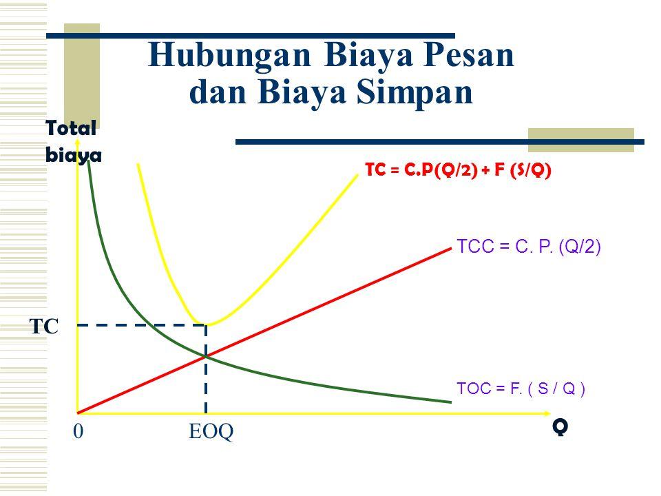 Hubungan Biaya Pesan dan Biaya Simpan Total biaya Q TC EOQ0 TCC = C.