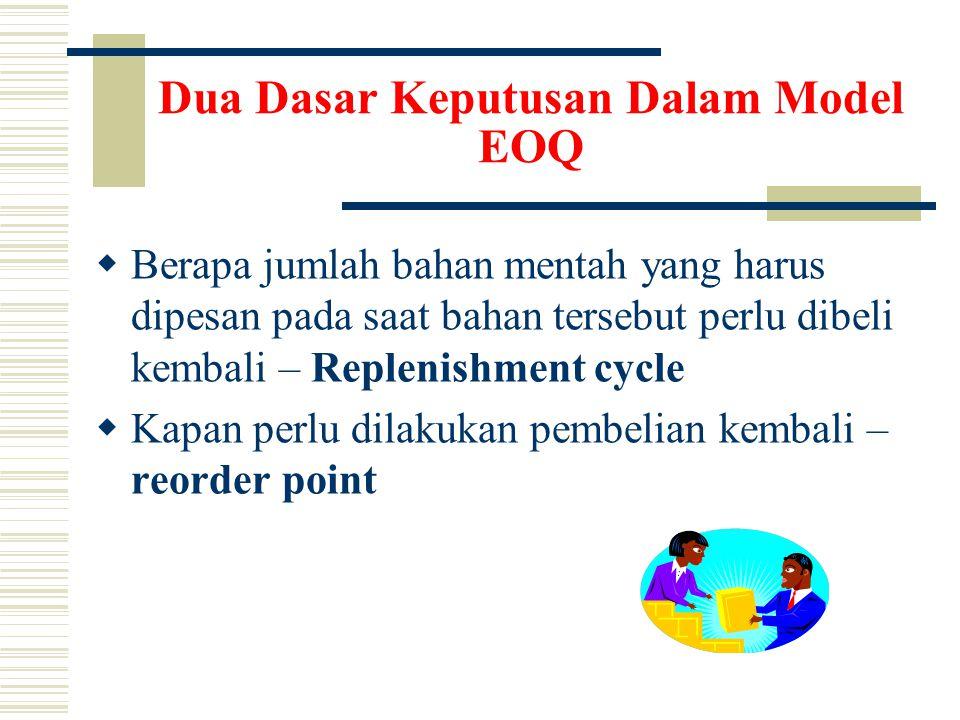 Dua Dasar Keputusan Dalam Model EOQ  Berapa jumlah bahan mentah yang harus dipesan pada saat bahan tersebut perlu dibeli kembali – Replenishment cycle  Kapan perlu dilakukan pembelian kembali – reorder point