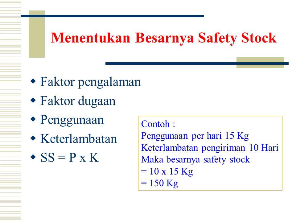 Menentukan Besarnya Safety Stock  Faktor pengalaman  Faktor dugaan  Penggunaan  Keterlambatan  SS = P x K Contoh : Penggunaan per hari 15 Kg Keterlambatan pengiriman 10 Hari Maka besarnya safety stock = 10 x 15 Kg = 150 Kg