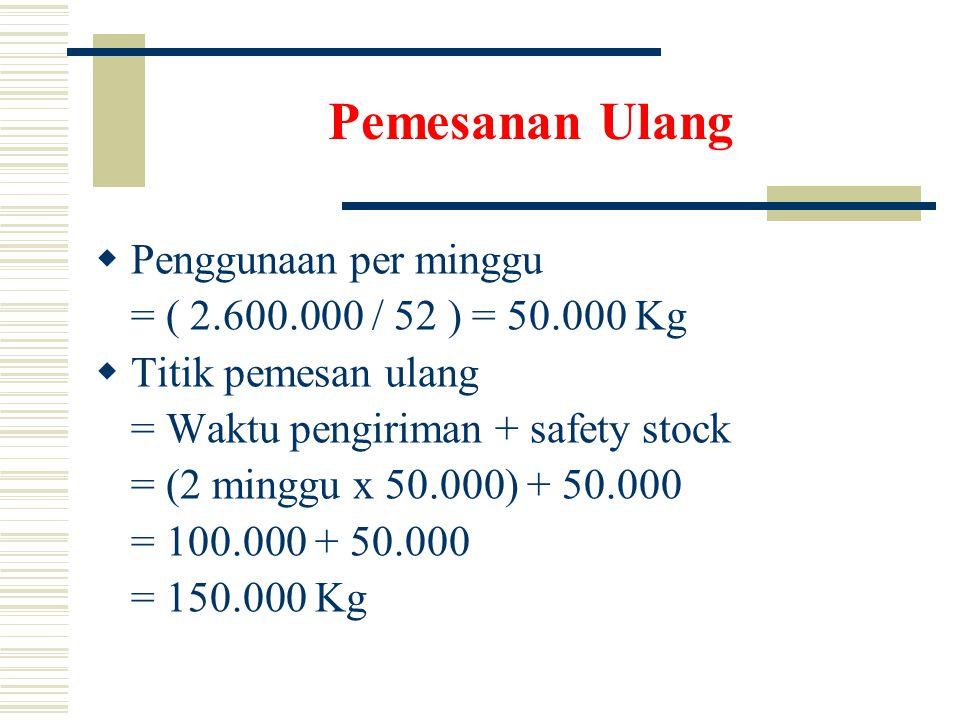 Pemesanan Ulang  Penggunaan per minggu = ( 2.600.000 / 52 ) = 50.000 Kg  Titik pemesan ulang = Waktu pengiriman + safety stock = (2 minggu x 50.000) + 50.000 = 100.000 + 50.000 = 150.000 Kg