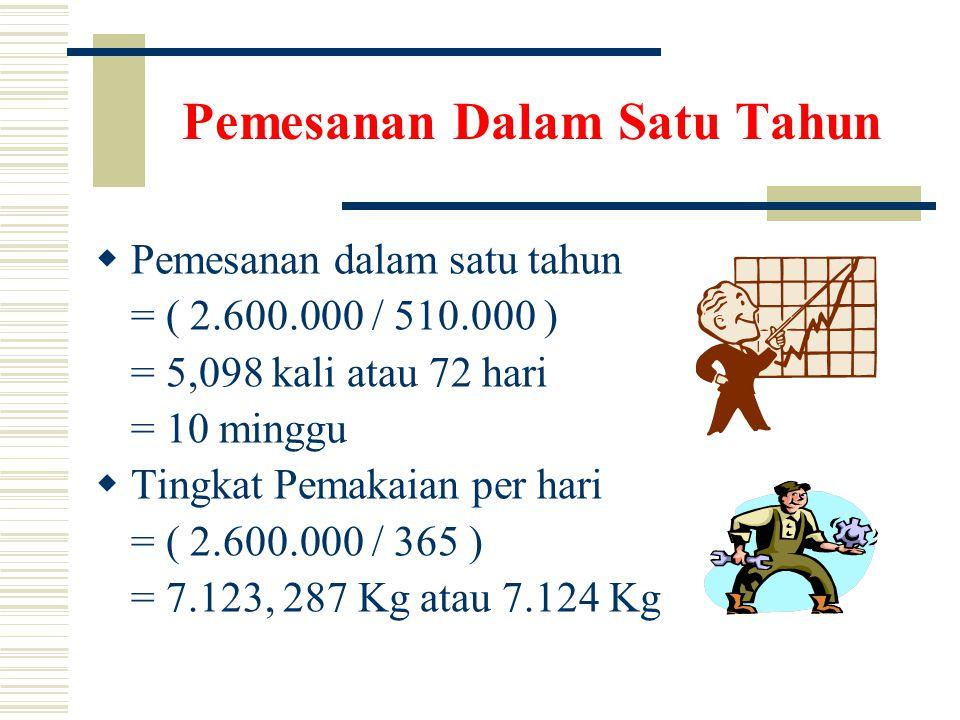 Pemesanan Dalam Satu Tahun  Pemesanan dalam satu tahun = ( 2.600.000 / 510.000 ) = 5,098 kali atau 72 hari = 10 minggu  Tingkat Pemakaian per hari = ( 2.600.000 / 365 ) = 7.123, 287 Kg atau 7.124 Kg