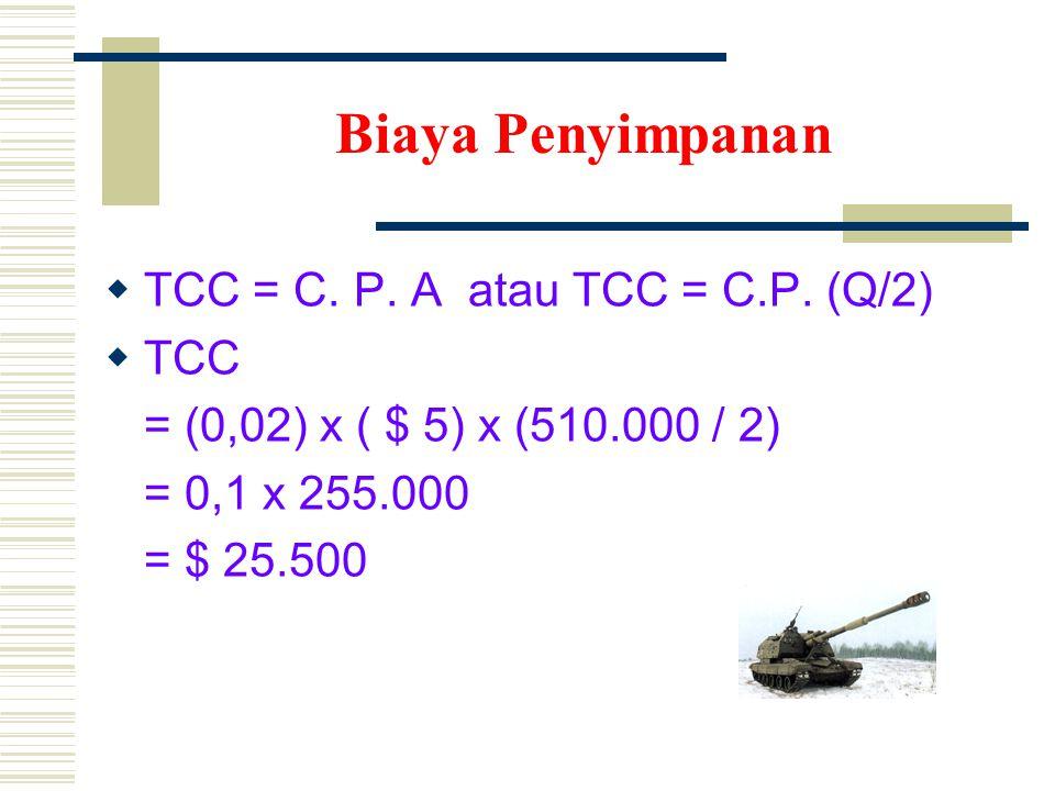 Biaya Penyimpanan  TCC = C.P. A atau TCC = C.P.