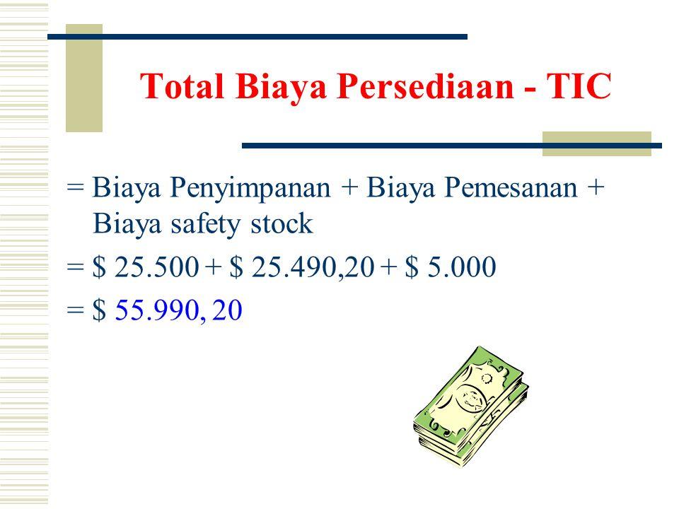 Total Biaya Persediaan - TIC = Biaya Penyimpanan + Biaya Pemesanan + Biaya safety stock = $ 25.500 + $ 25.490,20 + $ 5.000 = $ 55.990, 20
