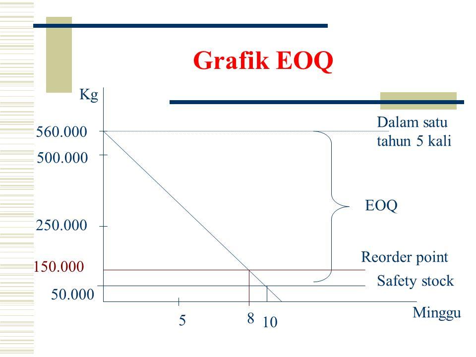 Grafik EOQ 5 10 8 500.000 250.000 Minggu Kg 150.000 Safety stock 560.000 EOQ 50.000 Reorder point Dalam satu tahun 5 kali