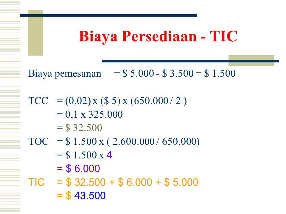 Biaya Persediaan - TIC Biaya pemesanan = $ 5.000 - $ 3.500 = $ 1.500 TCC = (0,02) x ($ 5) x (650.000 / 2 ) = 0,1 x 325.000 = $ 32.500 TOC= $ 1.500 x ( 2.600.000 / 650.000) = $ 1.500 x 4 = $ 6.000 TIC = $ 32.500 + $ 6.000 + $ 5.000 = $ 43.500