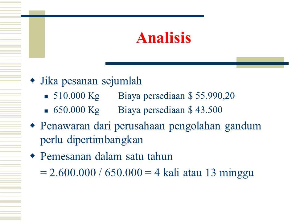 Analisis  Jika pesanan sejumlah  510.000 KgBiaya persediaan $ 55.990,20  650.000 KgBiaya persediaan $ 43.500  Penawaran dari perusahaan pengolahan gandum perlu dipertimbangkan  Pemesanan dalam satu tahun = 2.600.000 / 650.000 = 4 kali atau 13 minggu