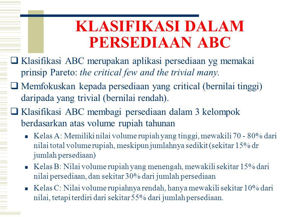 KLASIFIKASI DALAM PERSEDIAAN ABC  Klasifikasi ABC merupakan aplikasi persediaan yg memakai prinsip Pareto: the critical few and the trivial many.
