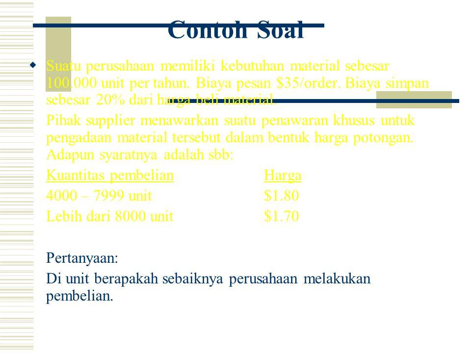 Contoh Soal  Suatu perusahaan memiliki kebutuhan material sebesar 100.000 unit per tahun.