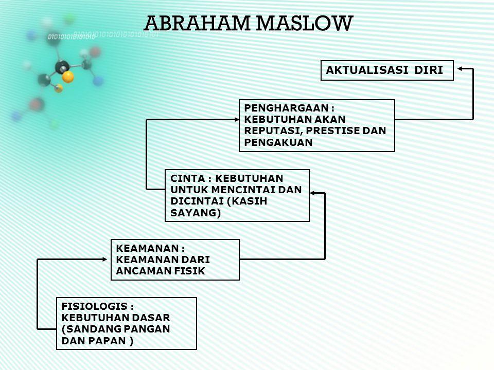 ABRAHAM MASLOW AKTUALISASI DIRI PENGHARGAAN : KEBUTUHAN AKAN REPUTASI, PRESTISE DAN PENGAKUAN CINTA : KEBUTUHAN UNTUK MENCINTAI DAN DICINTAI (KASIH SA