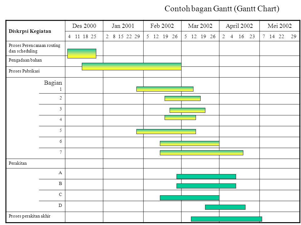 Contoh bagan Gantt (Gantt Chart) Diskrpsi Kegiatan Des 2000Jan 2001Feb 2002Mar 2002April 2002Mei 2002 4 11 18 252 8 15 22 295 12 19 26 2 4 16 237 14 2