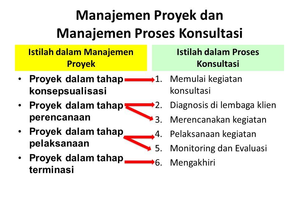 Manajemen Proyek dan Manajemen Proses Konsultasi Istilah dalam Manajemen Proyek •Proyek dalam tahap konsepsualisasi •Proyek dalam tahap perencanaan •P