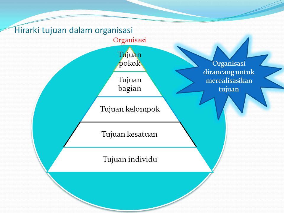 Hirarki tujuan dalam organisasi Tujuan pokok Tujuan bagian Tujuan kelompok Tujuan kesatuan Tujuan individu Organisasi Organisasi dirancang untuk merea