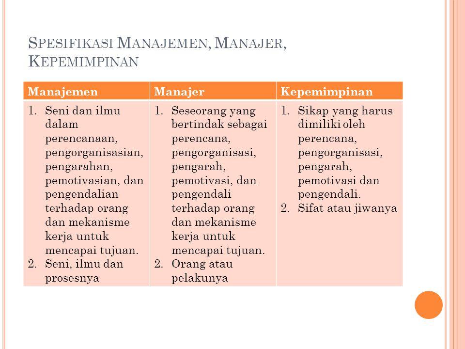 S PESIFIKASI M ANAJEMEN, M ANAJER, K EPEMIMPINAN ManajemenManajerKepemimpinan 1.Seni dan ilmu dalam perencanaan, pengorganisasian, pengarahan, pemotiv