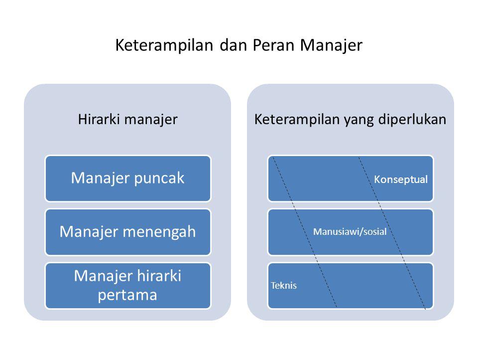 Keterampilan dan Peran Manajer Hirarki manajer Manajer puncakManajer menengah Manajer hirarki pertama Keterampilan yang diperlukan Konseptual Manusiaw