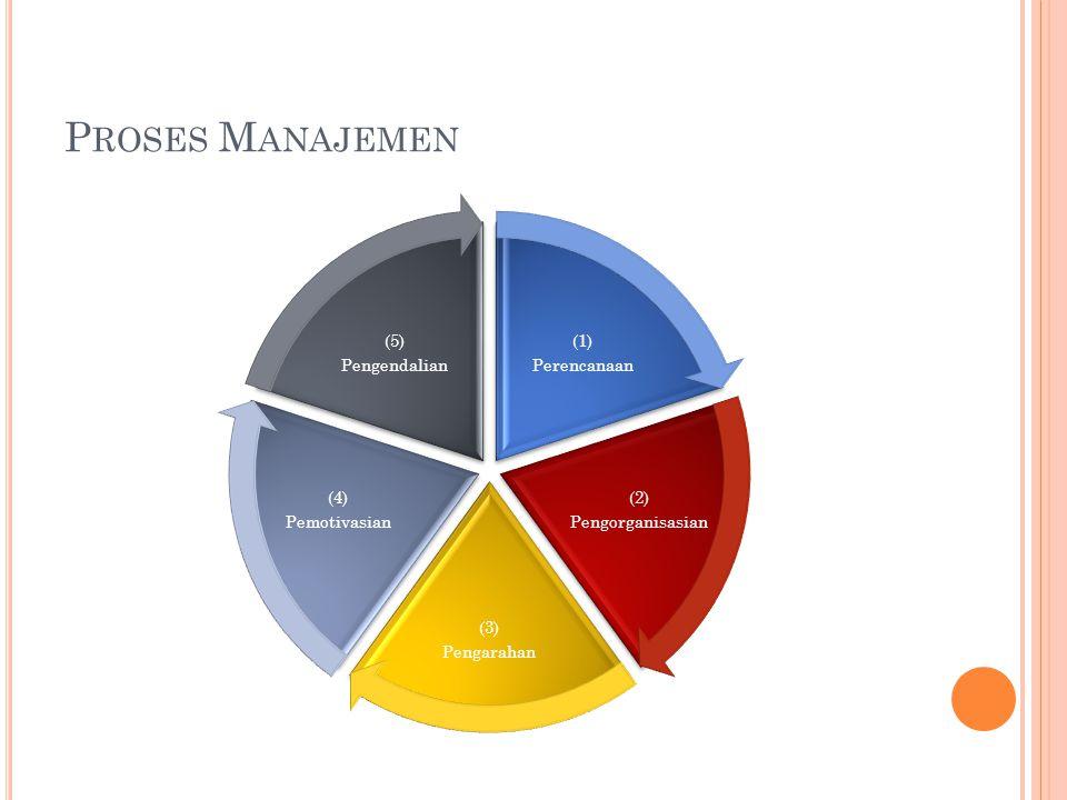 P ROSES M ANAJEMEN (1) Perencanaan (2) Pengorganisasian (3) Pengarahan (4) Pemotivasian (5) Pengendalian