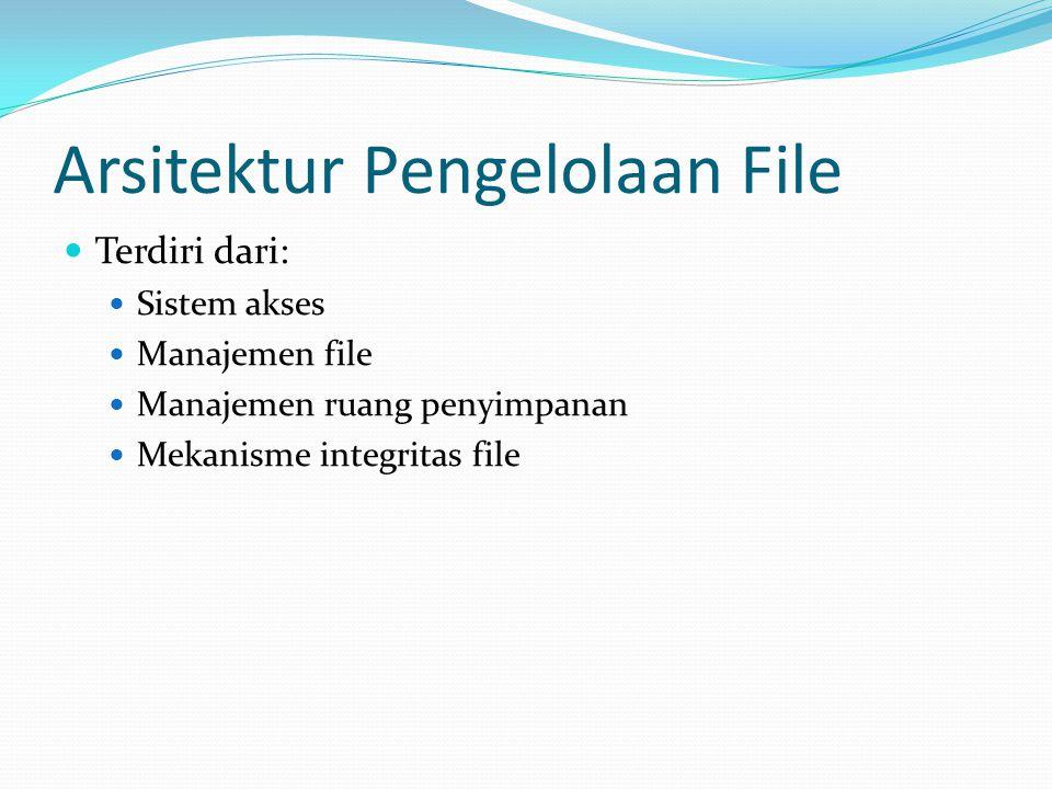 Arsitektur Pengelolaan File  Terdiri dari:  Sistem akses  Manajemen file  Manajemen ruang penyimpanan  Mekanisme integritas file