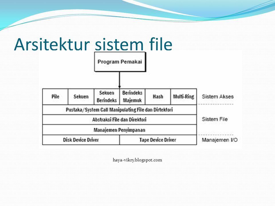  Pengelolaan file melibatkan banyak subsistem di sistem komputer:  Manajemen input/output di sistem operasi  Sistem file di sistem operasi  Sistem akses/sistem manajemen basis data
