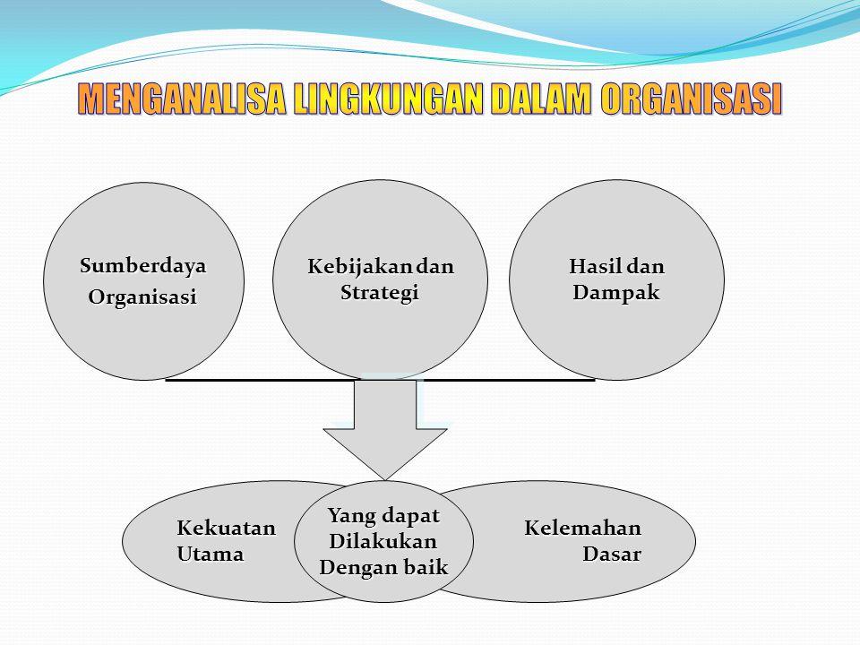 KelemahanDasarKekuatanUtama SumberdayaOrganisasi Kebijakan dan Strategi Hasil dan Dampak Yang dapat Dilakukan Dengan baik