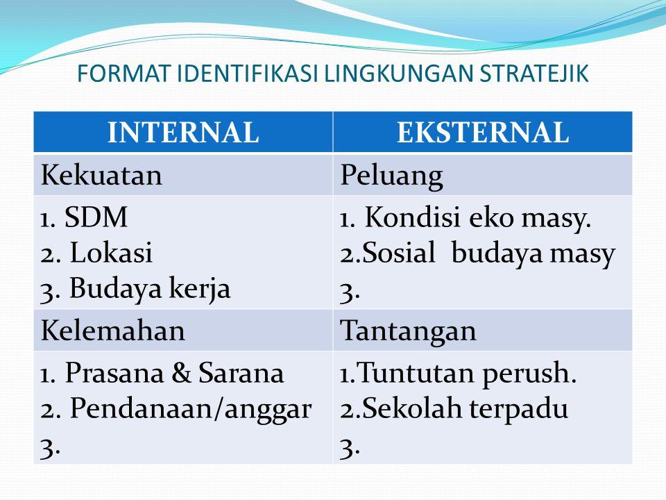 FORMAT IDENTIFIKASI LINGKUNGAN STRATEJIK INTERNALEKSTERNAL KekuatanPeluang 1. SDM 2. Lokasi 3. Budaya kerja 1. Kondisi eko masy. 2.Sosial budaya masy