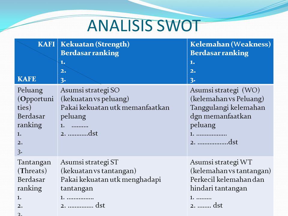 ANALISIS SWOT KAFI KAFE Kekuatan (Strength) Berdasar ranking 1. 2. 3. Kelemahan (Weakness) Berdasar ranking 1. 2. 3. Peluang (Opportuni ties) Berdasar