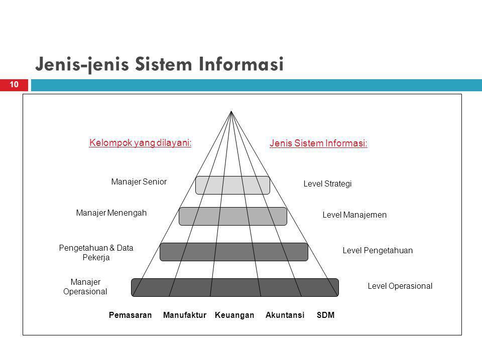 Jenis-jenis Sistem Informasi 10 Level Strategi Level Manajemen Level Pengetahuan Level Operasional PemasaranManufakturKeuanganSDMAkuntansi Jenis Sistem Informasi: Manajer Senior Manajer Menengah Pengetahuan & Data Pekerja Manajer Operasional Kelompok yang dilayani: