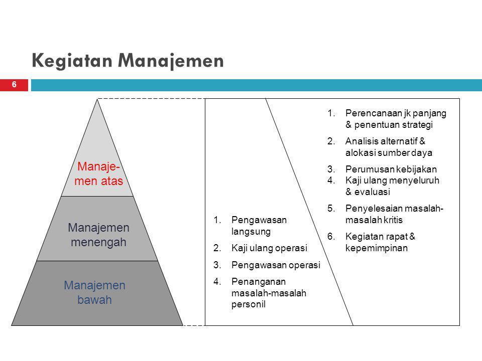 Kegiatan Manajemen 6 Manajemen bawah Manajemen menengah Manaje- men atas 1.Pengawasan langsung 2.Kaji ulang operasi 3.Pengawasan operasi 4.Penanganan masalah-masalah personil 1.Perencanaan jk panjang & penentuan strategi 2.Analisis alternatif & alokasi sumber daya 3.Perumusan kebijakan 4.Kaji ulang menyeluruh & evaluasi 5.Penyelesaian masalah- masalah kritis 6.Kegiatan rapat & kepemimpinan