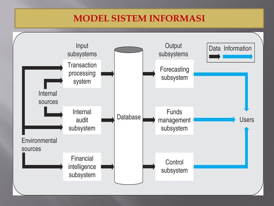 1.Komponen Input Input mewakili data yang masuk kedalam sistem informasi.