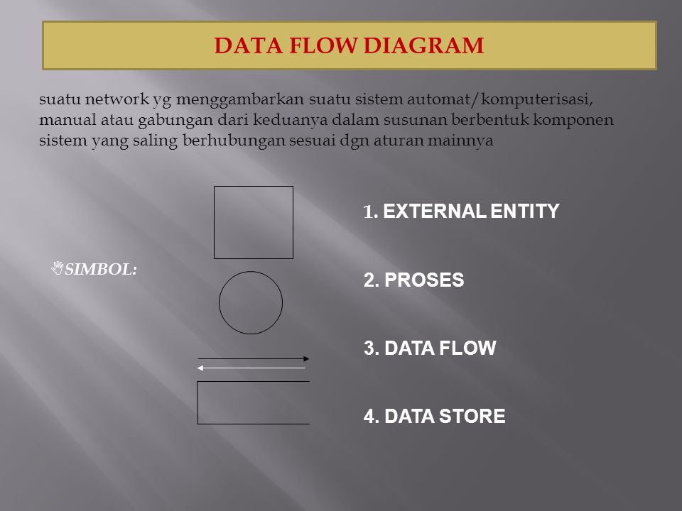DATA FLOW DIAGRAM suatu network yg menggambarkan suatu sistem automat/komputerisasi, manual atau gabungan dari keduanya dalam susunan berbentuk kompon
