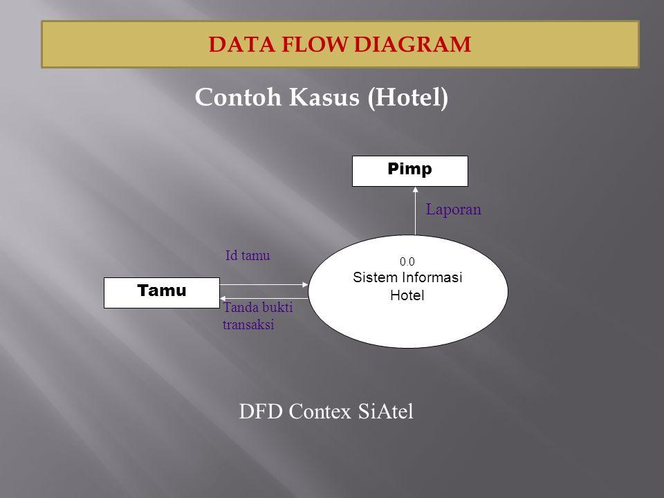 0.0 Sistem Informasi Hotel Tamu Pimp Id tamu Tanda bukti transaksi Laporan DFD Contex SiAtel DATA FLOW DIAGRAM Contoh Kasus (Hotel)