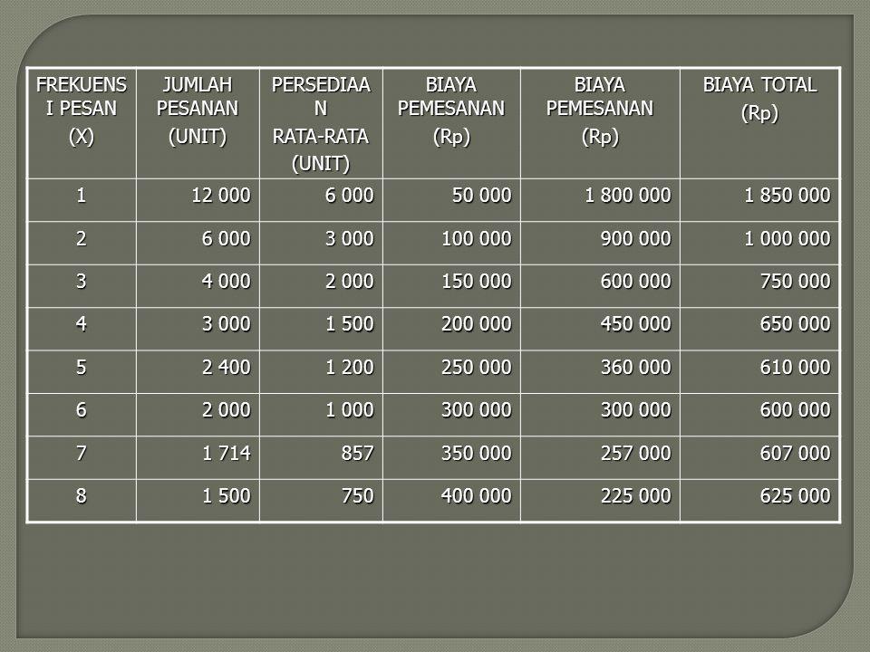 FREKUENS I PESAN (X) JUMLAH PESANAN (UNIT) PERSEDIAA N RATA-RATA(UNIT) BIAYA PEMESANAN (Rp) (Rp) BIAYA TOTAL (Rp) 1 12 000 6 000 50 000 1 800 000 1 85