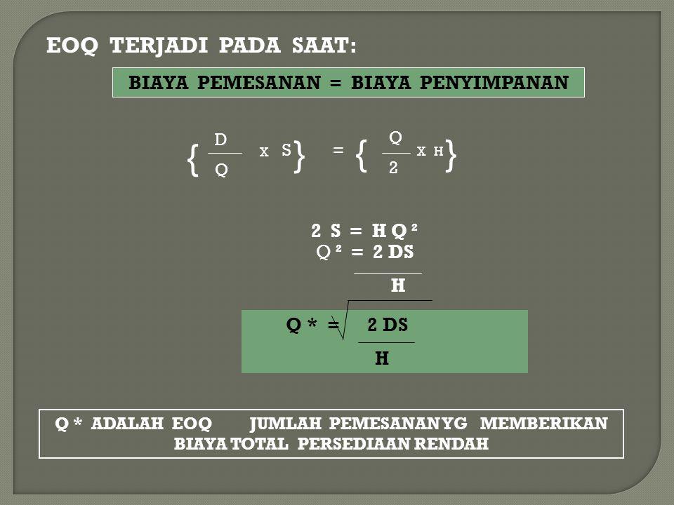EOQ TERJADI PADA SAAT: BIAYA PEMESANAN = BIAYA PENYIMPANAN { DQDQ X S } = { Q2Q2 X } H 2 S = H Q ² Q ² = 2 DS H Q * = 2 DS H Q * ADALAH EOQ JUMLAH PEM