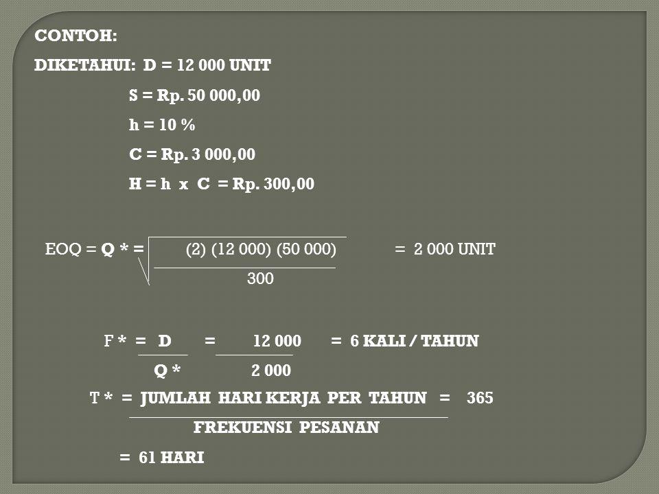 CONTOH: DIKETAHUI: D = 12 000 UNIT S = Rp. 50 000,00 h = 10 % C = Rp. 3 000,00 H = h x C = Rp. 300,00 EOQ = Q * = (2) (12 000) (50 000) = 2 000 UNIT 3