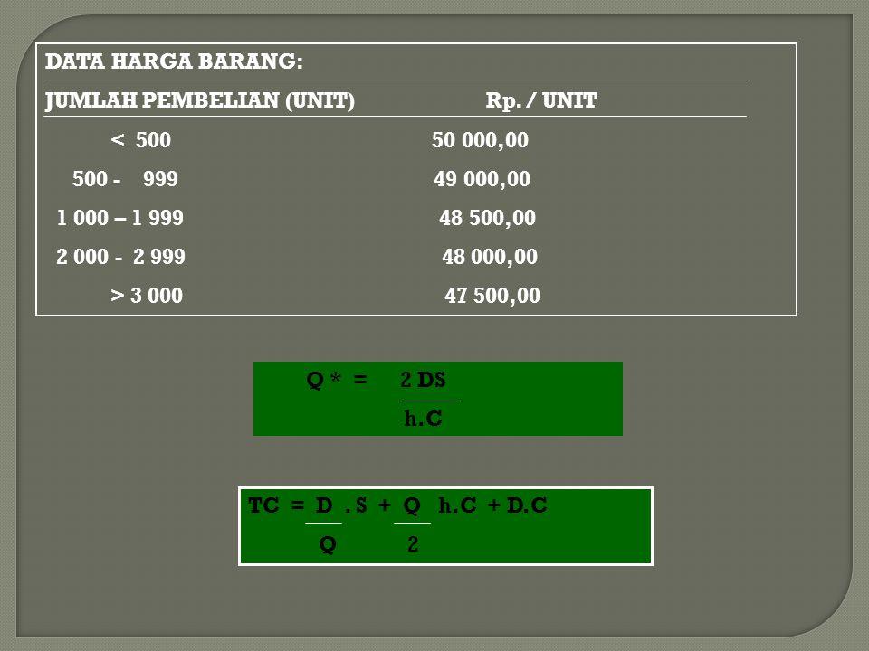 DATA HARGA BARANG: JUMLAH PEMBELIAN (UNIT) Rp. / UNIT < 500 50 000,00 500 - 999 49 000,00 1 000 – 1 999 48 500,00 2 000 - 2 999 48 000,00 > 3 000 47 5