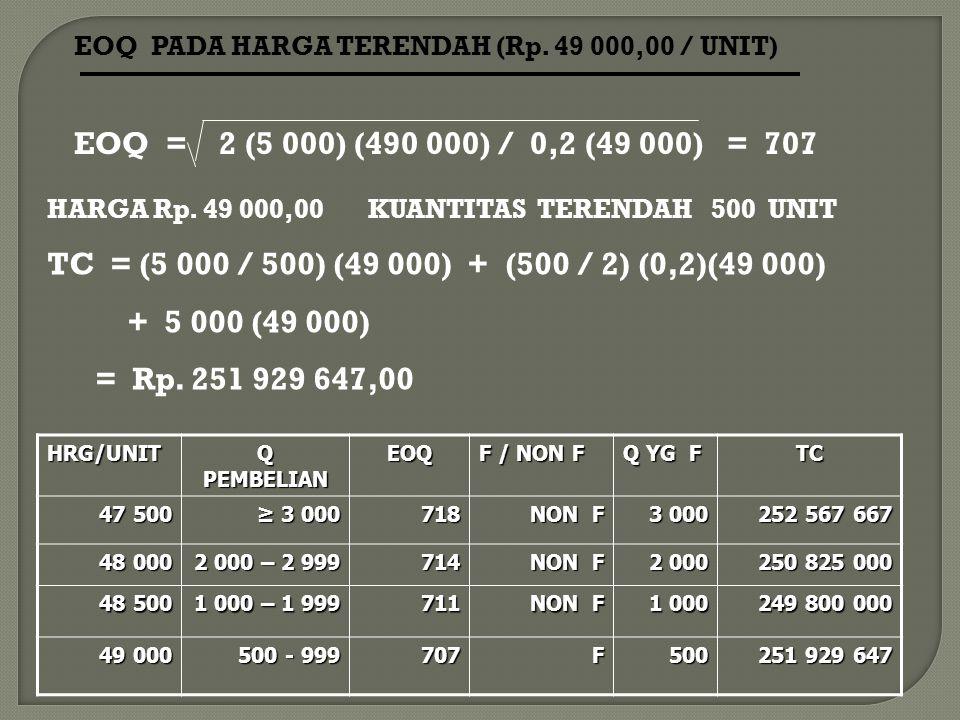 EOQ PADA HARGA TERENDAH (Rp. 49 000,00 / UNIT) EOQ = 2 (5 000) (490 000) / 0,2 (49 000) = 707 HARGA Rp. 49 000,00 KUANTITAS TERENDAH 500 UNIT TC = (5
