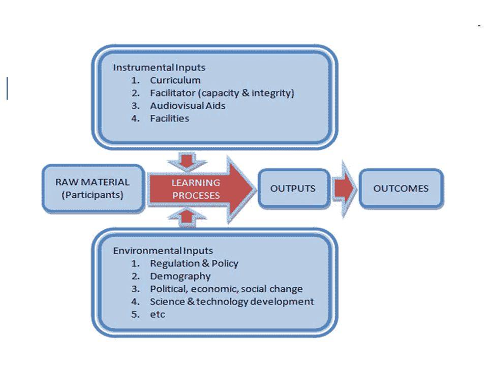 Pendidikan Non Formal Pendidikan Informal Pendidikan Formal Masukan ( Input ) Keluaran ( Output )
