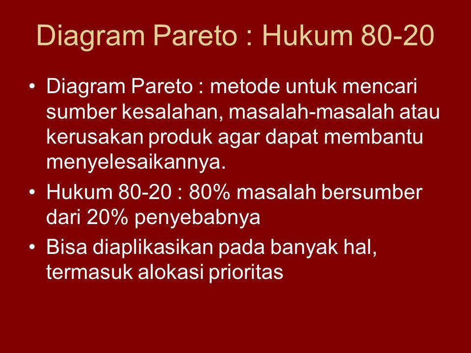 Diagram Pareto : Hukum 80-20 •Diagram Pareto : metode untuk mencari sumber kesalahan, masalah-masalah atau kerusakan produk agar dapat membantu menyelesaikannya.