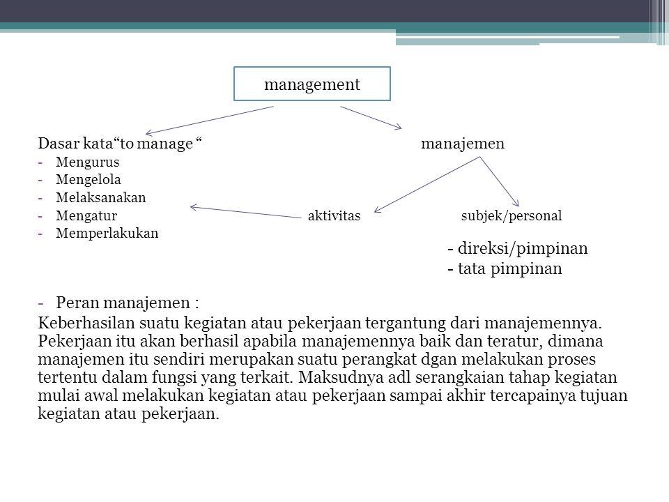 Dasar kata to manage manajemen -Mengurus -Mengelola -Melaksanakan -Mengatur aktivitas subjek/personal -Memperlakukan -Peran manajemen : Keberhasilan suatu kegiatan atau pekerjaan tergantung dari manajemennya.