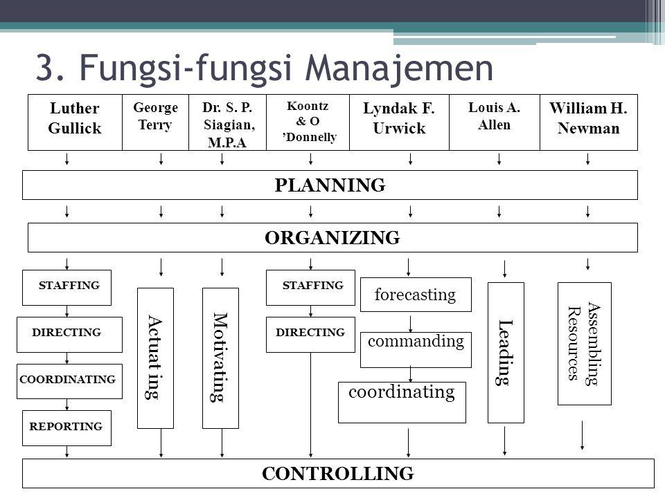 3.Fungsi-fungsi Manajemen William H. Newman Louis A.