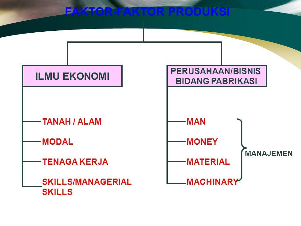 FAKTOR-FAKTOR PRODUKSI ILMU EKONOMI TANAH / ALAM MODAL TENAGA KERJA SKILLS/MANAGERIAL SKILLS PERUSAHAAN/BISNIS BIDANG PABRIKASI MAN MONEY MATERIAL MAC