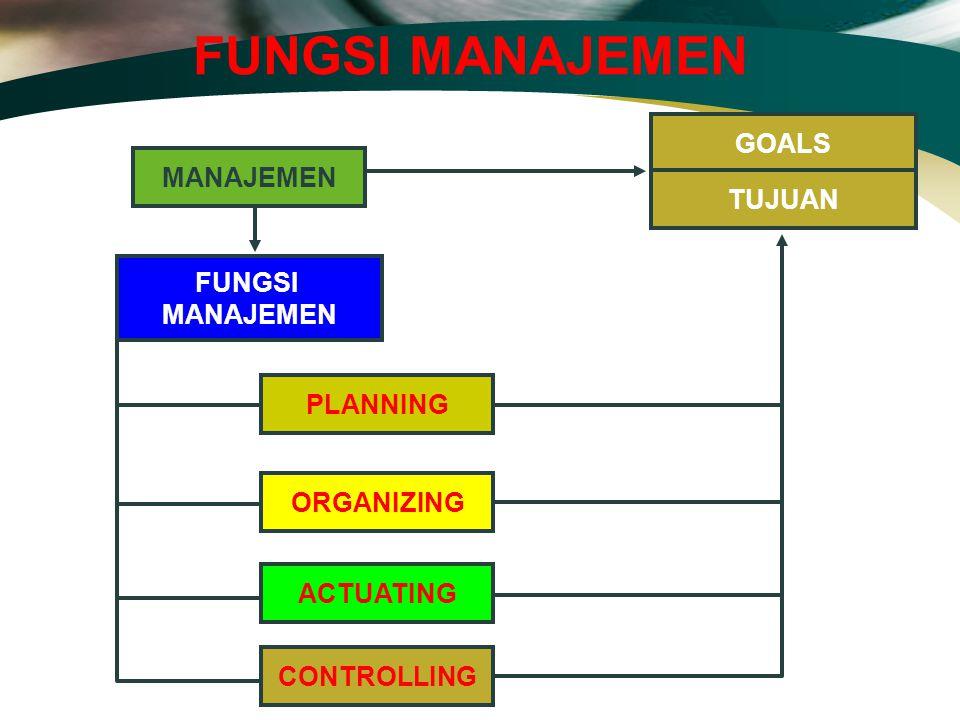 FUNGSI MANAJEMEN MANAJEMEN FUNGSI MANAJEMEN PLANNING ORGANIZING ACTUATING GOALS TUJUAN CONTROLLING