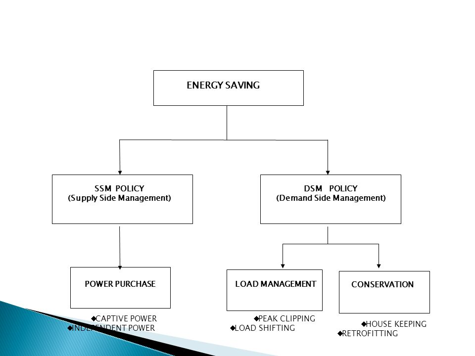 ENERGY SAVING POWER PURCHASE  CAPTIVE POWER  INDEPENDENT POWER CONSERVATION  HOUSE KEEPING  RETROFITTING LOAD MANAGEMENT  PEAK CLIPPING  LOAD SHIFTING DSM POLICY (Demand Side Management) SSM POLICY (Supply Side Management)