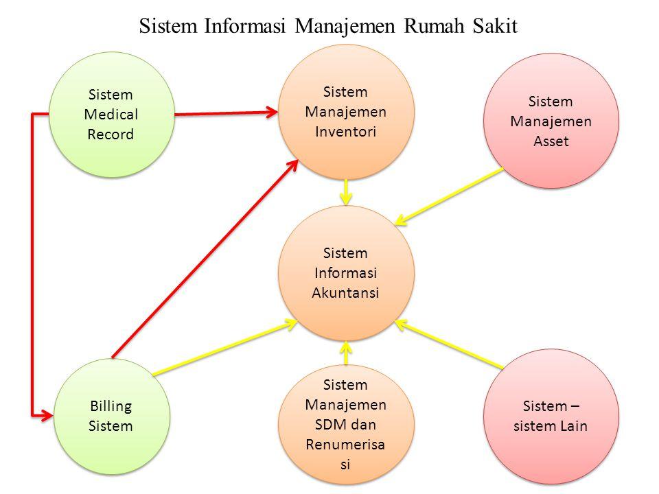 Sistem Medical Record Sistem Medical Record Sistem Manajemen Inventori Billing Sistem Sistem Manajemen SDM dan Renumerisa si Sistem Informasi Akuntans