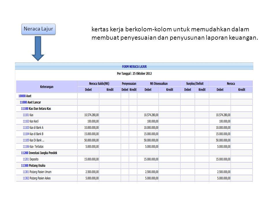 Neraca Lajur kertas kerja berkolom-kolom untuk memudahkan dalam membuat penyesuaian dan penyusunan laporan keuangan.
