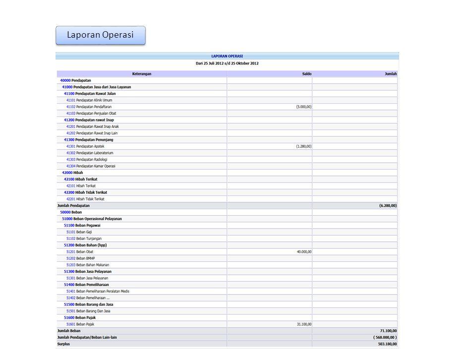 Laporan Operasi Laporan keuangan yang mengikhtisarkan pendapatan dan biaya selama satu periode