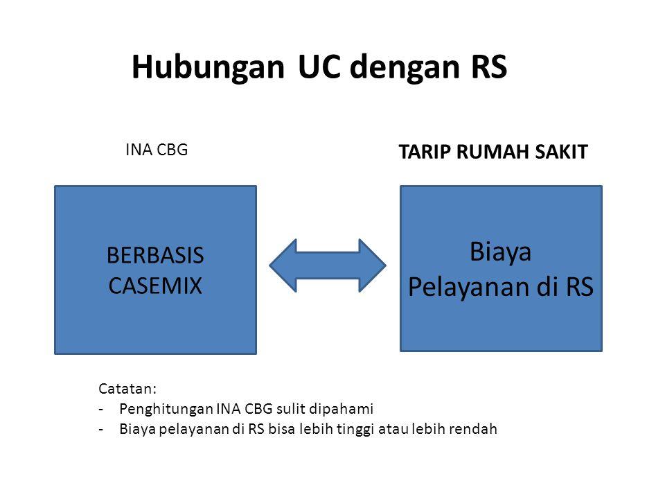 BERBASIS CASEMIX Hubungan UC dengan RS INA CBG Biaya Pelayanan di RS TARIP RUMAH SAKIT Catatan: -Penghitungan INA CBG sulit dipahami -Biaya pelayanan