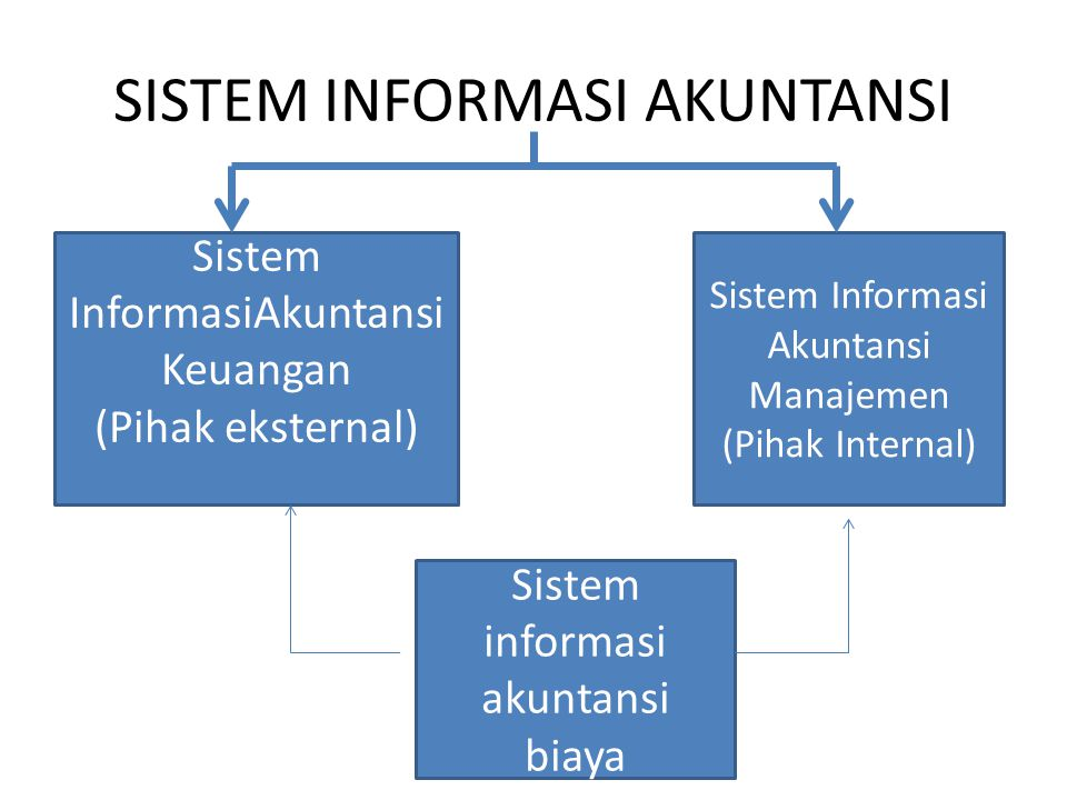 SISTEM INFORMASI AKUNTANSI Sistem InformasiAkuntansi Keuangan (Pihak eksternal) Sistem Informasi Akuntansi Manajemen (Pihak Internal) Sistem informasi