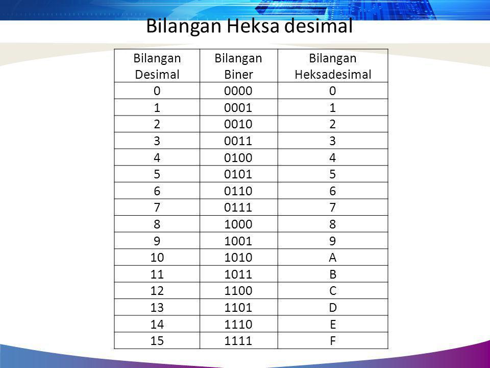 Bilangan Desimal Bilangan Biner Bilangan Heksadesimal 000000 100011 200102 300113 401004 501015 601106 701117 810008 910019 101010A 111011B 121100C 13