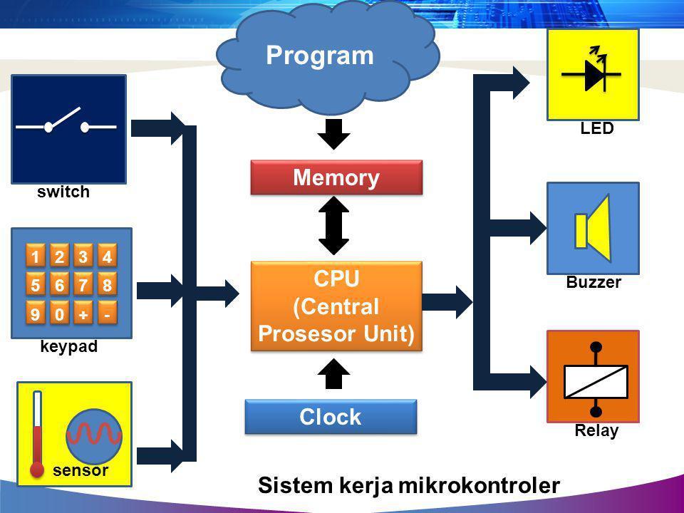 CPU (Central Prosesor Unit) CPU (Central Prosesor Unit) Memory Clock Program switch 1 1 2 2 3 3 4 4 5 5 6 6 7 7 8 8 9 9 0 0 + + - - keypad sensor LEDB