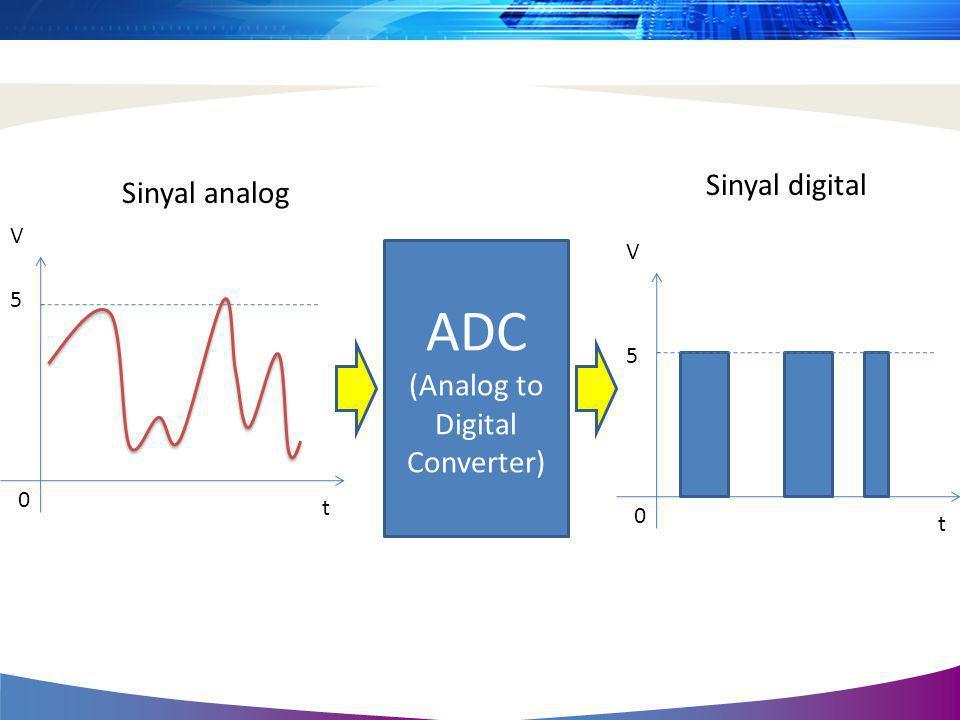 ADC (Analog to Digital Converter) V t 5 0 V t 5 0 Sinyal analog Sinyal digital